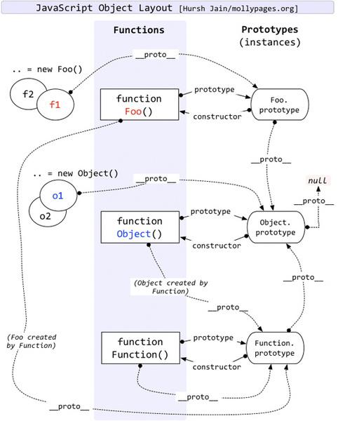 javascript-原型继承