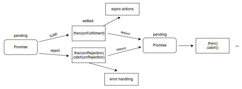 promises 流程图